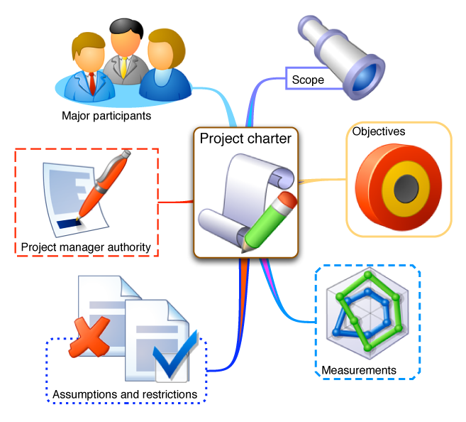 Project Life Planning Kawi Snippets - Project plans